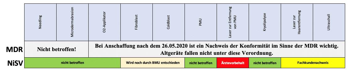 MDR und NiSV – Verordnungen
